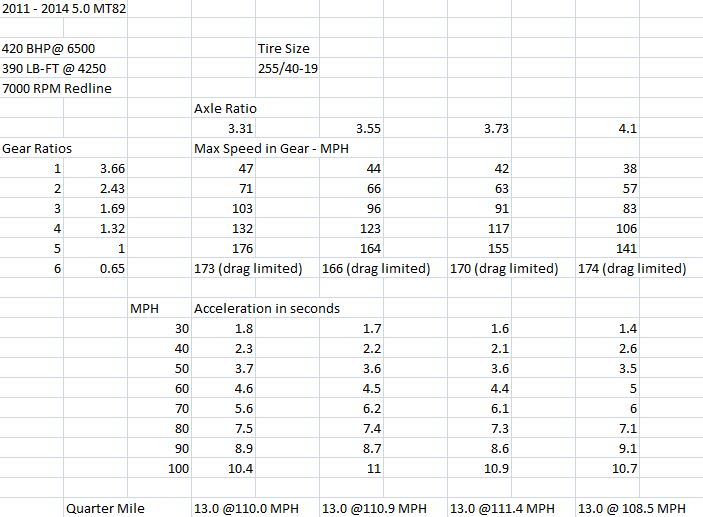 Click image for larger version  Name:11+ 5GT MT82 gears vs Speed.jpg Views:110 Size:71.7 KB ID:197268