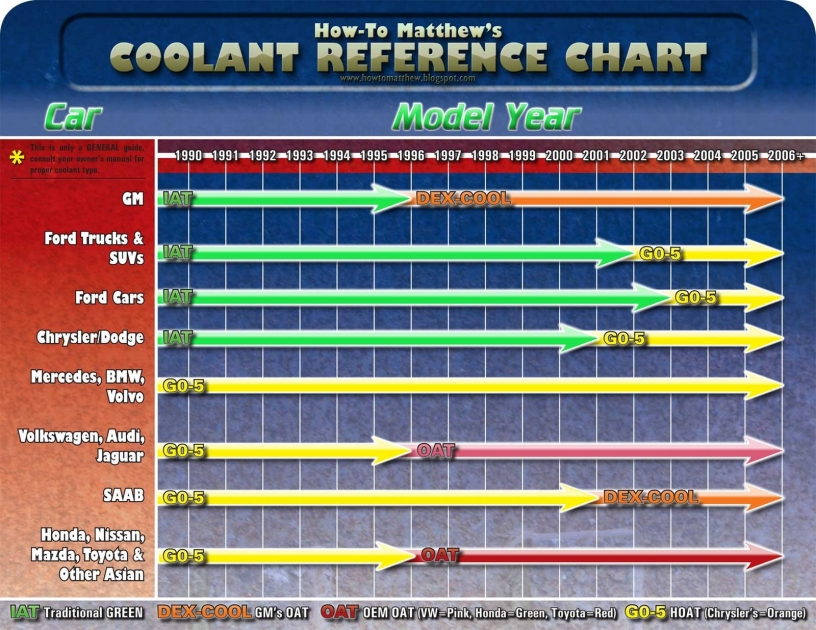 Prestone Antifreeze Chart >> Coolant Type - Mustang Evolution