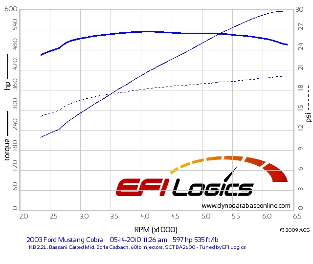Click image for larger version  Name:Dyno graph.jpg Views:130 Size:127.7 KB ID:22232