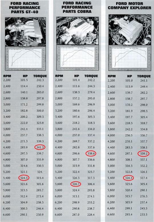 Click image for larger version  Name:GT40-Cobra-Explorer Intake Comparison.jpg Views:1484 Size:280.9 KB ID:30771