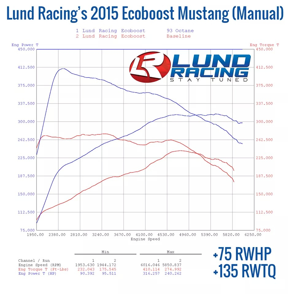 2015 Mustang Ecoboost Tune >> Tune Only Ecoboost Mustang Evolution