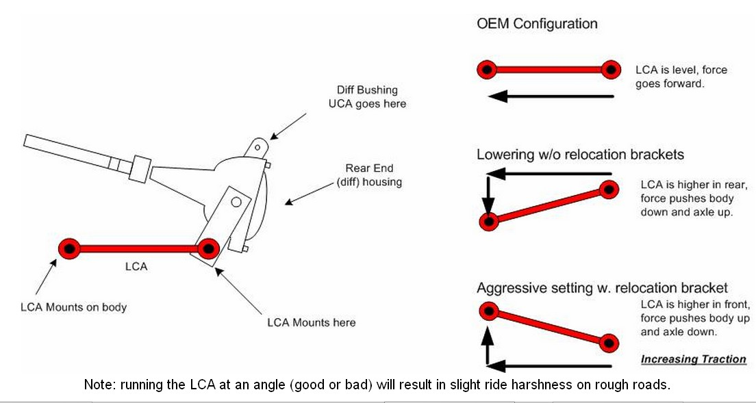 Click image for larger version  Name:LCA relocation bracket.jpg Views:81 Size:84.3 KB ID:198107