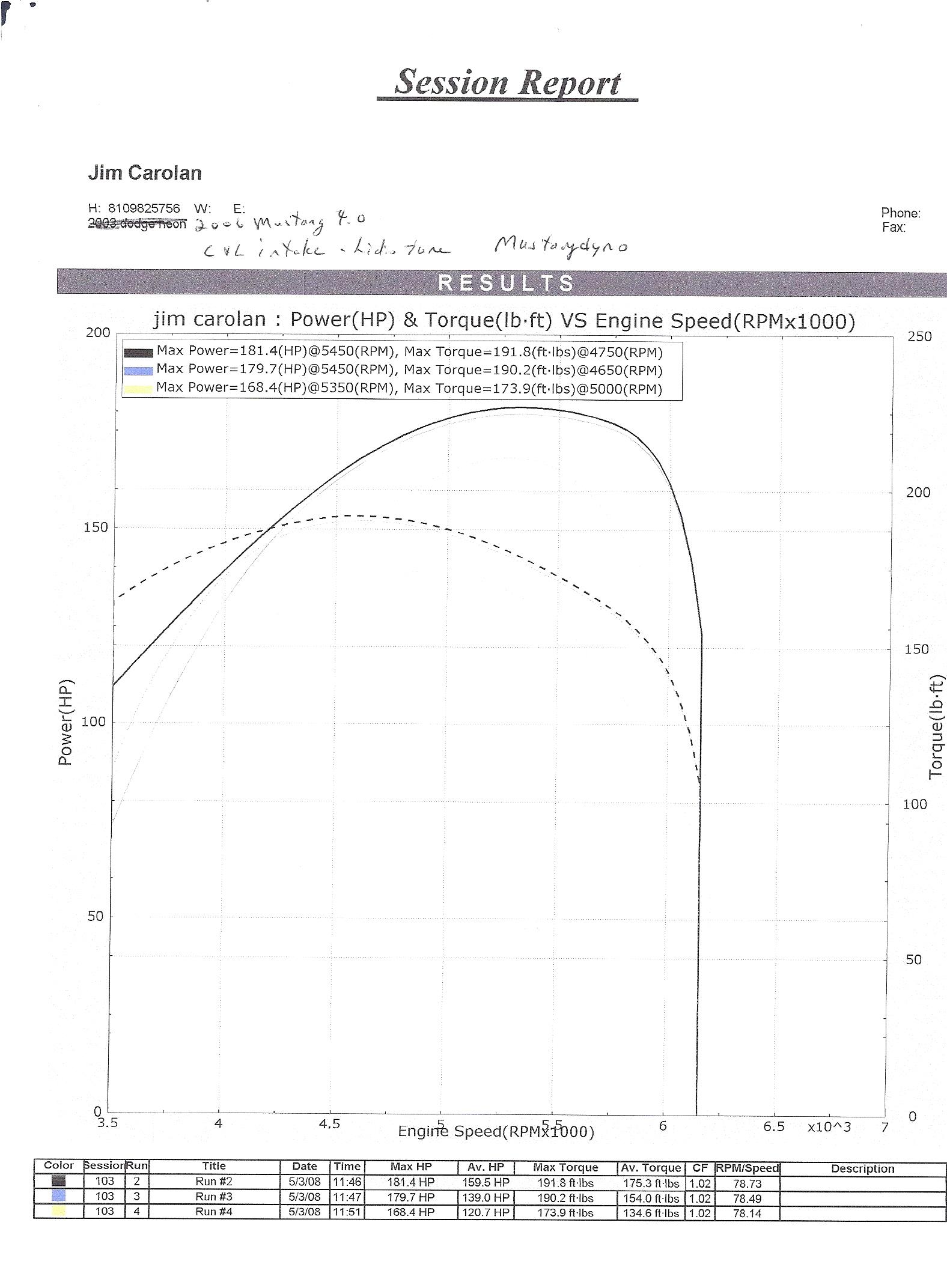 Click image for larger version  Name:NA 4 liter on Mustang Dyno C&L intake0001.jpg Views:256 Size:686.9 KB ID:56289