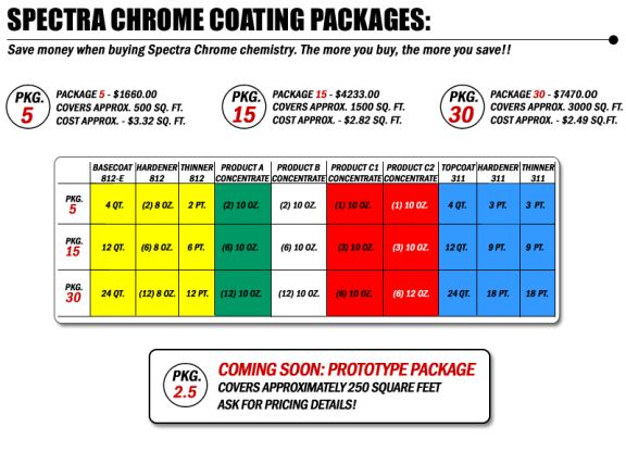 Click image for larger version  Name:Spectra Coating PKGS.jpg Views:807 Size:52.0 KB ID:33498