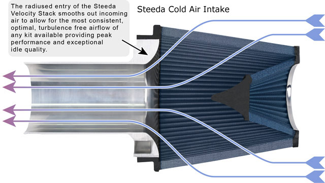 Click image for larger version  Name:steeda-cold-air-intake-cut-away1.jpg Views:84 Size:59.4 KB ID:100071