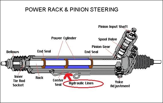 D Steering Rack Cutaway