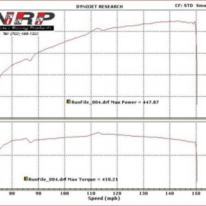 First Dyno Results